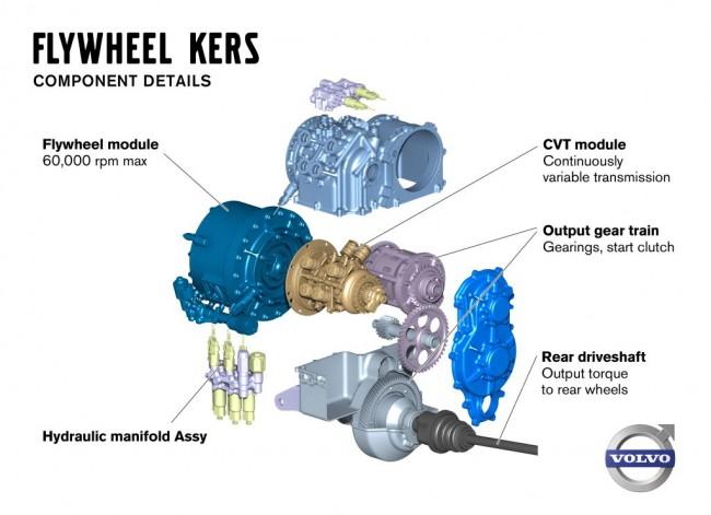 1.Az összesen nagyjából 30 kilós szerkezet felépítése Lendkerék, CVT-váltó, A ki-behajtás áttétele és a kuplung, Az egyik hátsó féltengely, A CVT-váltó hidraulikus működtető egysége)