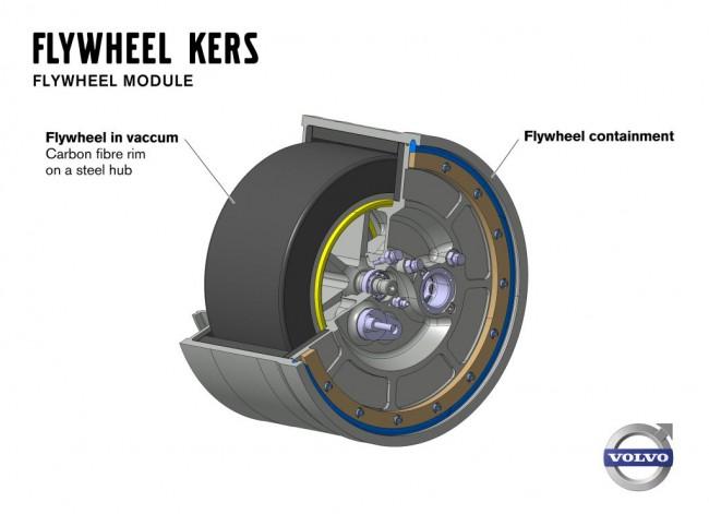 A mindössze 20 centi átmérőjű, 6 kilós lendkerék közelről (A lendkerék agya acél, külső része szénszálas műanyag)