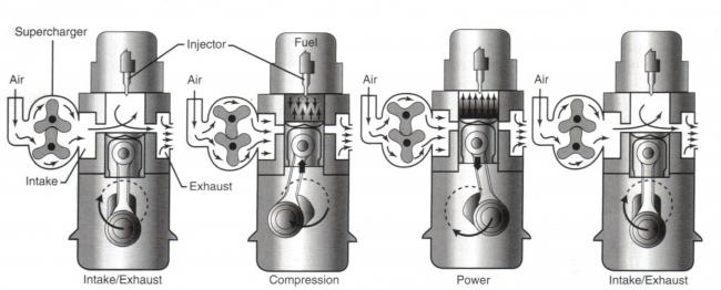 A kétütemű dízelmotor működése lépésről lépésre